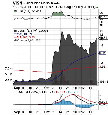 https://staticseekingalpha.a.ssl.fastly.net/uploads/2013/11/17/saupload_visn_chart4.png
