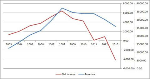 Revenue and Net Income of Esprit