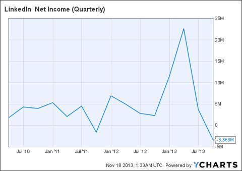 LNKD Net Income (Quarterly) Chart
