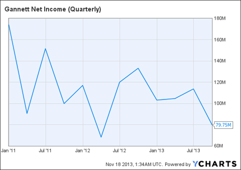GCI Net Income (Quarterly) Chart
