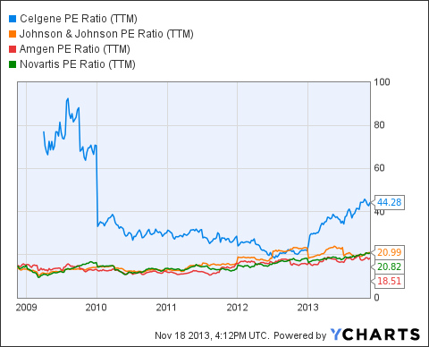 CELG PE Ratio (NYSE:<a href='http://seekingalpha.com/symbol/TTM' title='Tata Motors Limited'>TTM</a>) Chart