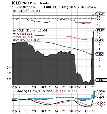 https://staticseekingalpha.a.ssl.fastly.net/uploads/2013/11/18/saupload_icld_chart4.png