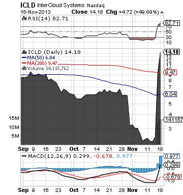 https://staticseekingalpha.a.ssl.fastly.net/uploads/2013/11/18/saupload_icld_chart5.png