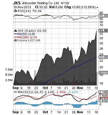 https://staticseekingalpha.a.ssl.fastly.net/uploads/2013/11/18/saupload_jks_chart.png