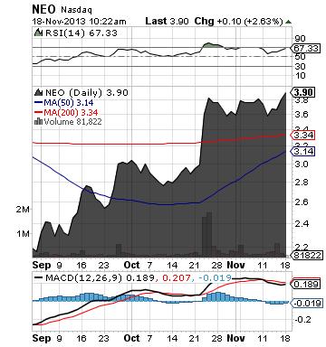 https://staticseekingalpha.a.ssl.fastly.net/uploads/2013/11/18/saupload_neo_chart2.png