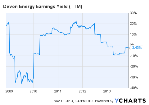 DVN Earnings Yield (<a href='http://seekingalpha.com/symbol/TTM' title='Tata Motors Limited'>TTM</a>) Chart
