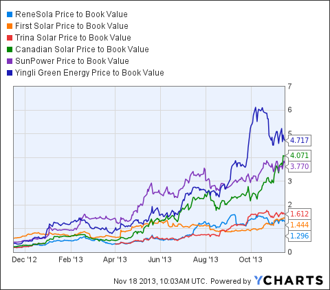 SOL Price to Book Value Chart