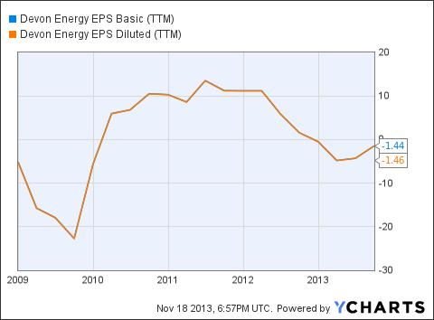 DVN EPS Basic (<a href='http://seekingalpha.com/symbol/TTM' title='Tata Motors Limited'>TTM</a>) Chart