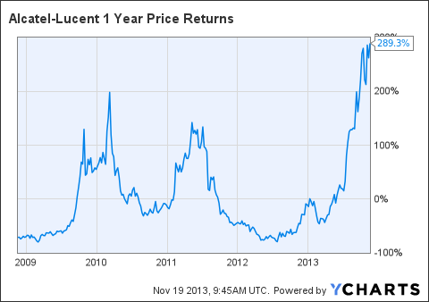 ALU 1 Year Price Returns Chart