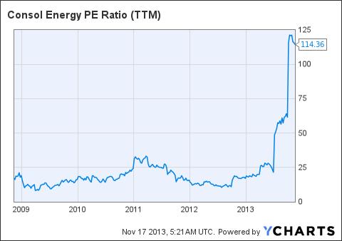 CNX PE Ratio (<a href='http://seekingalpha.com/symbol/TTM' title='Tata Motors Limited'>TTM</a>) Chart