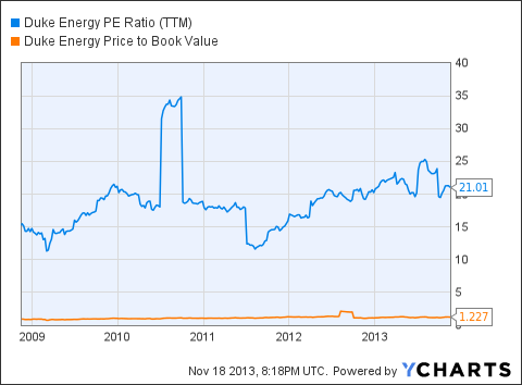 DUK PE Ratio (<a href='http://seekingalpha.com/symbol/TTM' title='Tata Motors Limited'>TTM</a>) Chart