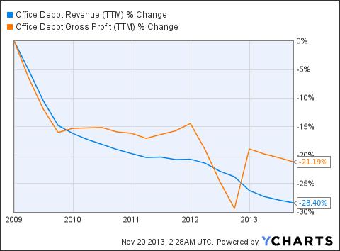 ODP Revenue (<a href='http://seekingalpha.com/symbol/TTM' title='Tata Motors Limited'>TTM</a>) Chart