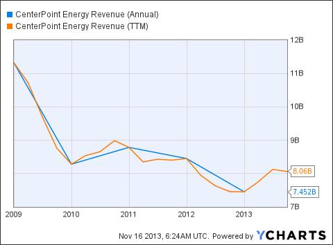 CNP Revenue (Annual) Chart