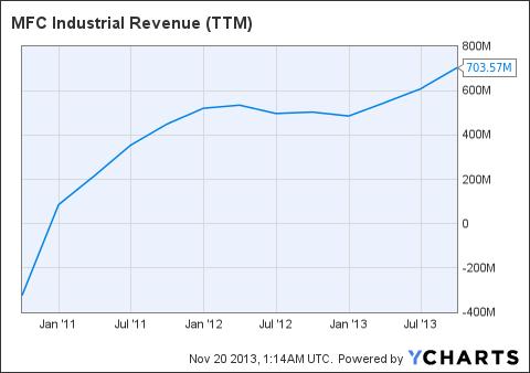 MIL Revenue (<a href='http://seekingalpha.com/symbol/TTM' title='Tata Motors Limited'>TTM</a>) Chart