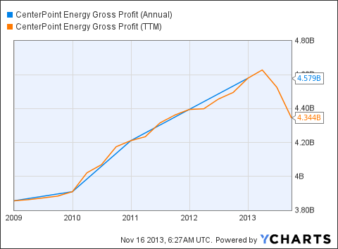 CNP Gross Profit (Annual) Chart