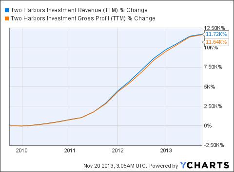 TWO Revenue (<a href='http://seekingalpha.com/symbol/TTM' title='Tata Motors Limited'>TTM</a>) Chart