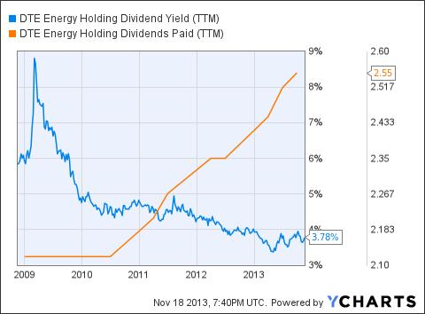 DTE Dividend Yield (<a href='http://seekingalpha.com/symbol/TTM' title='Tata Motors Limited'>TTM</a>) Chart