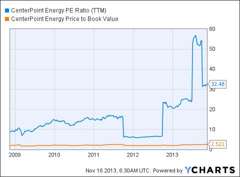 CNP PE Ratio (<a href='http://seekingalpha.com/symbol/TTM' title='Tata Motors Limited'>TTM</a>) Chart