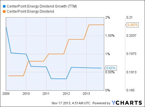 CNP Dividend Growth (<a href='http://seekingalpha.com/symbol/TTM' title='Tata Motors Limited'>TTM</a>) Chart