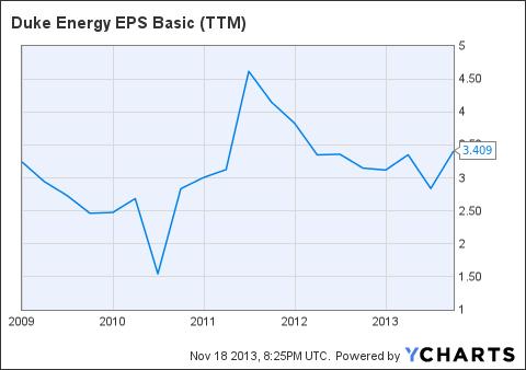 DUK EPS Basic (<a href='http://seekingalpha.com/symbol/TTM' title='Tata Motors Limited'>TTM</a>) Chart