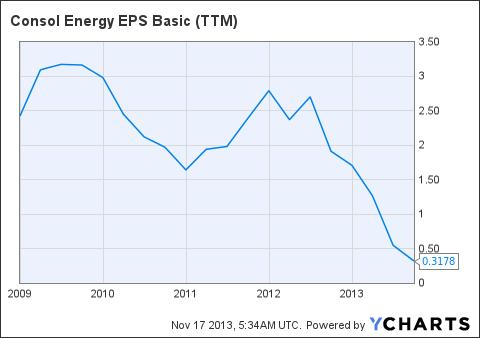 CNX EPS Basic (<a href='http://seekingalpha.com/symbol/TTM' title='Tata Motors Limited'>TTM</a>) Chart
