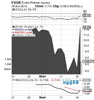 https://staticseekingalpha.a.ssl.fastly.net/uploads/2013/11/19/saupload_evok_chart.png
