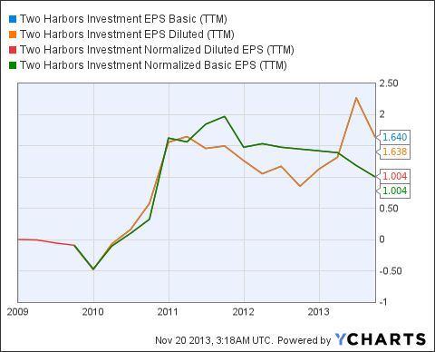 TWO EPS Basic (<a href='http://seekingalpha.com/symbol/TTM' title='Tata Motors Limited'>TTM</a>) Chart