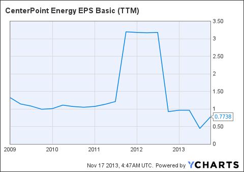 CNP EPS Basic (<a href='http://seekingalpha.com/symbol/TTM' title='Tata Motors Limited'>TTM</a>) Chart