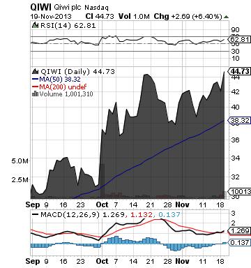 https://staticseekingalpha.a.ssl.fastly.net/uploads/2013/11/19/saupload_qiwi_chart.png