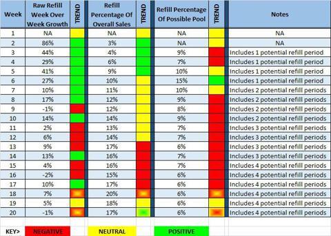 Belviq Refill Tracking