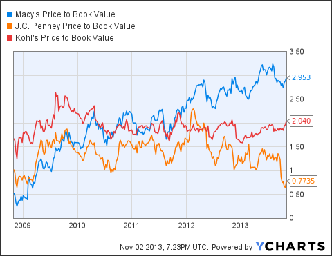M Price to Book Value Chart