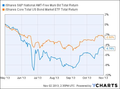 MUB Total Return Price Chart