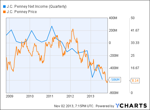 JCP Net Income (Quarterly) Chart