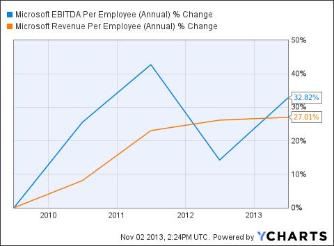 MSFT EBITDA Per Employee (Annual) Chart