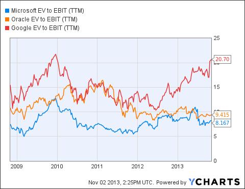 MSFT EV to EBIT (<a href='http://seekingalpha.com/symbol/TTM' title='Tata Motors Limited'>TTM</a>) Chart