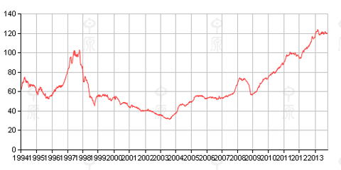 Hong Kong Property Price Index (From Centaline)