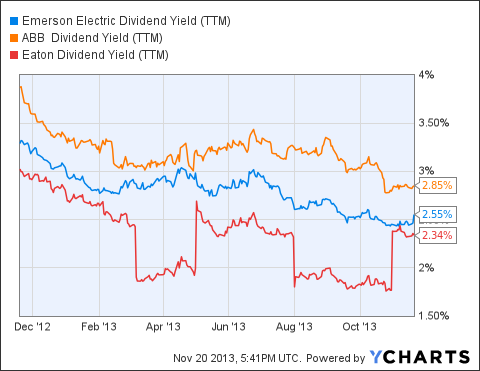 EMR Dividend Yield (<a href=
