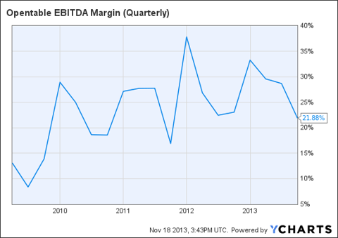 OPEN EBITDA Margin (Quarterly) Chart