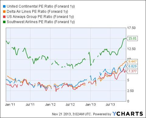 UAL PE Ratio (Forward 1y) Chart