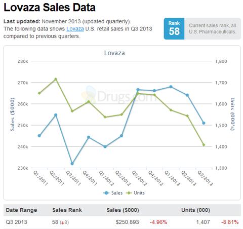 Lovaza Sales Data