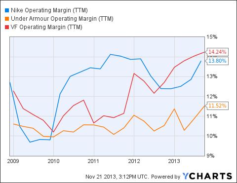 NKE Operating Margin (NYSE:<a href='http://seekingalpha.com/symbol/TTM' title='Tata Motors Limited'>TTM</a>) Chart