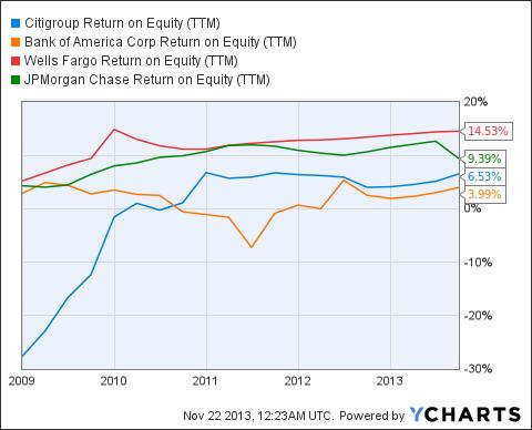 C Return on Equity (NYSE:<a href='http://seekingalpha.com/symbol/TTM' title='Tata Motors Limited'>TTM</a>) Chart