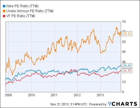 NKE PE Ratio (<a href='http://seekingalpha.com/symbol/TTM' title='Tata Motors Limited'>TTM</a>) Chart