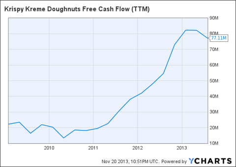 KKD Free Cash Flow (NYSE:<a href='http://seekingalpha.com/symbol/TTM' title='Tata Motors Limited'>TTM</a>) Chart
