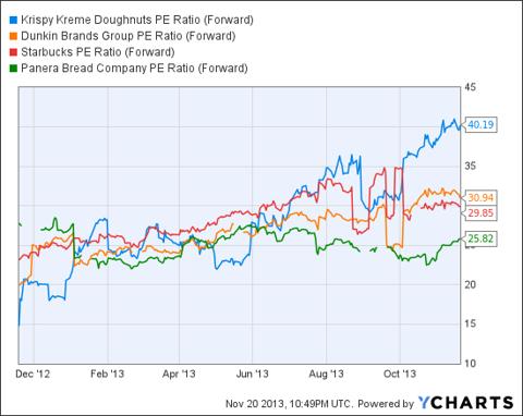 KKD PE Ratio (Forward) Chart