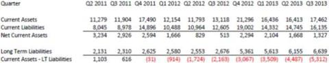 Amazon Liquidity Chart