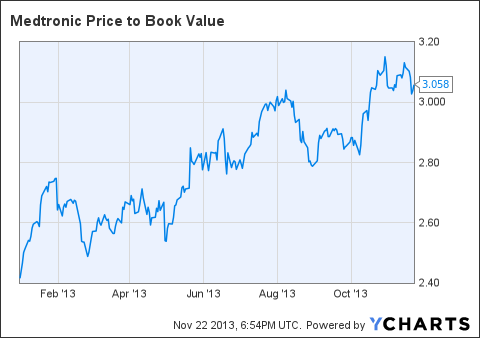 MDT Price to Book Value Chart