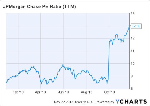 JPM PE Ratio (<a href=