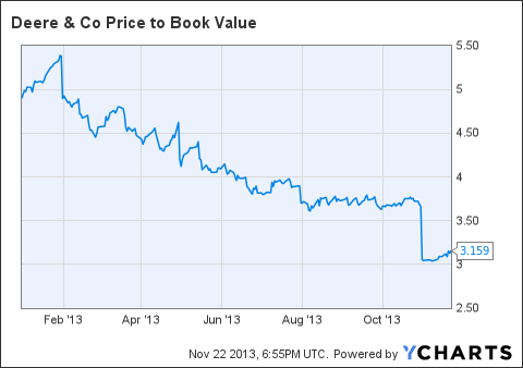 DE Price to Book Value Chart