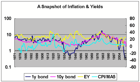 inflation and yields